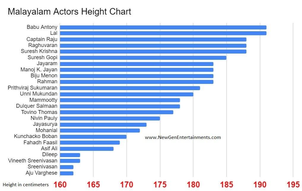Malayalam_actors height chart